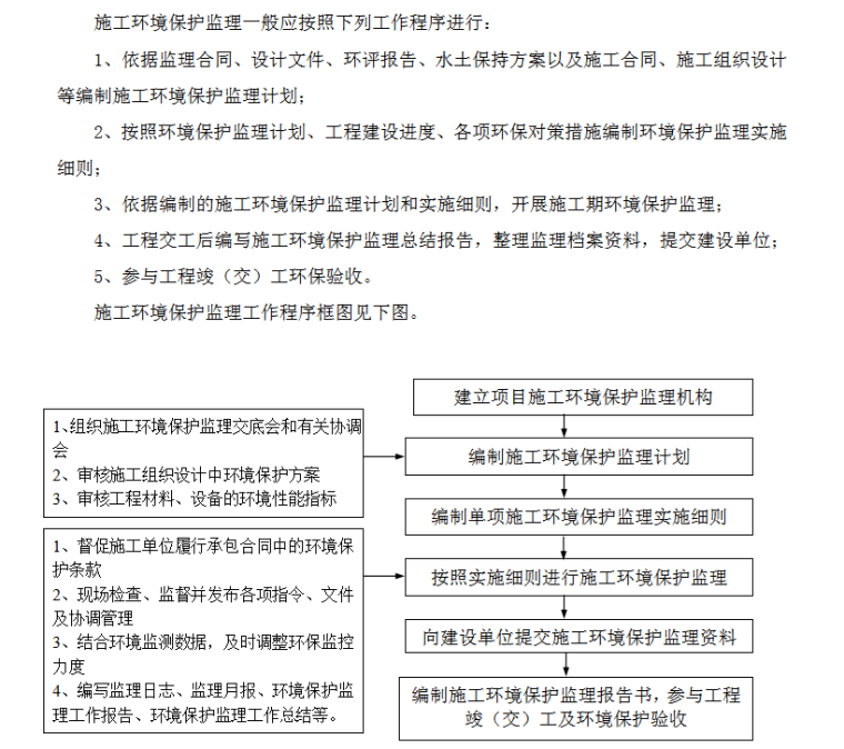 施工环境保护监理工作程序框图